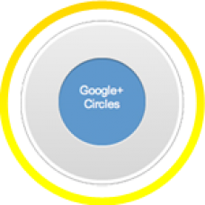 500 Google Plus Quality Circles/Followers